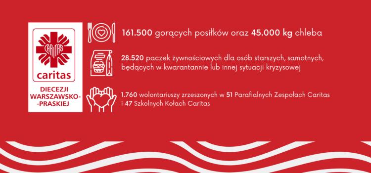 Podsumowanie działalności charytatywnej Caritas Diecezji Warszawsko-Praskiej w2020 r.